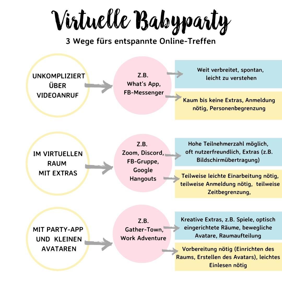 Auf welcher Online-Plattform feierst du deine virtuelle Babyparty? Hier eine Auswahl im Überblick